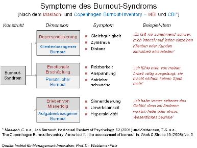 Mit Hypnose aktiv gegen Burnout
